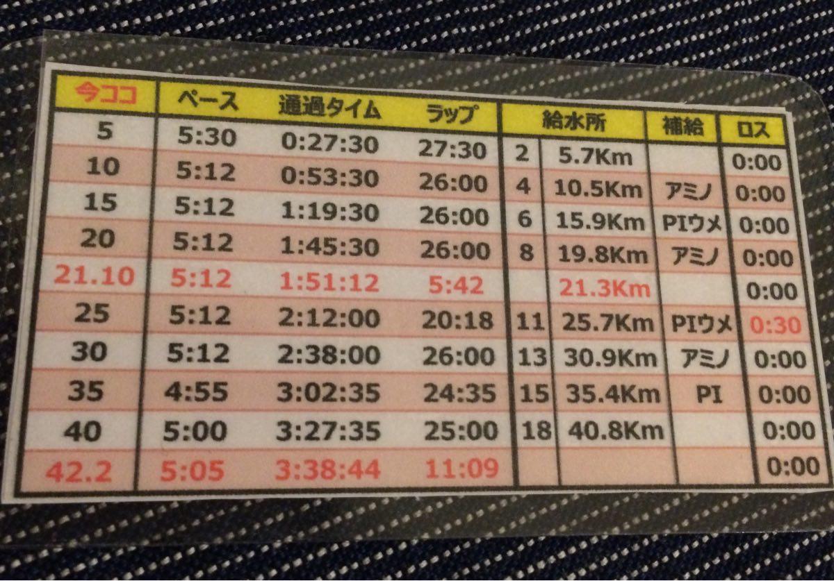 横浜マラソンペース表