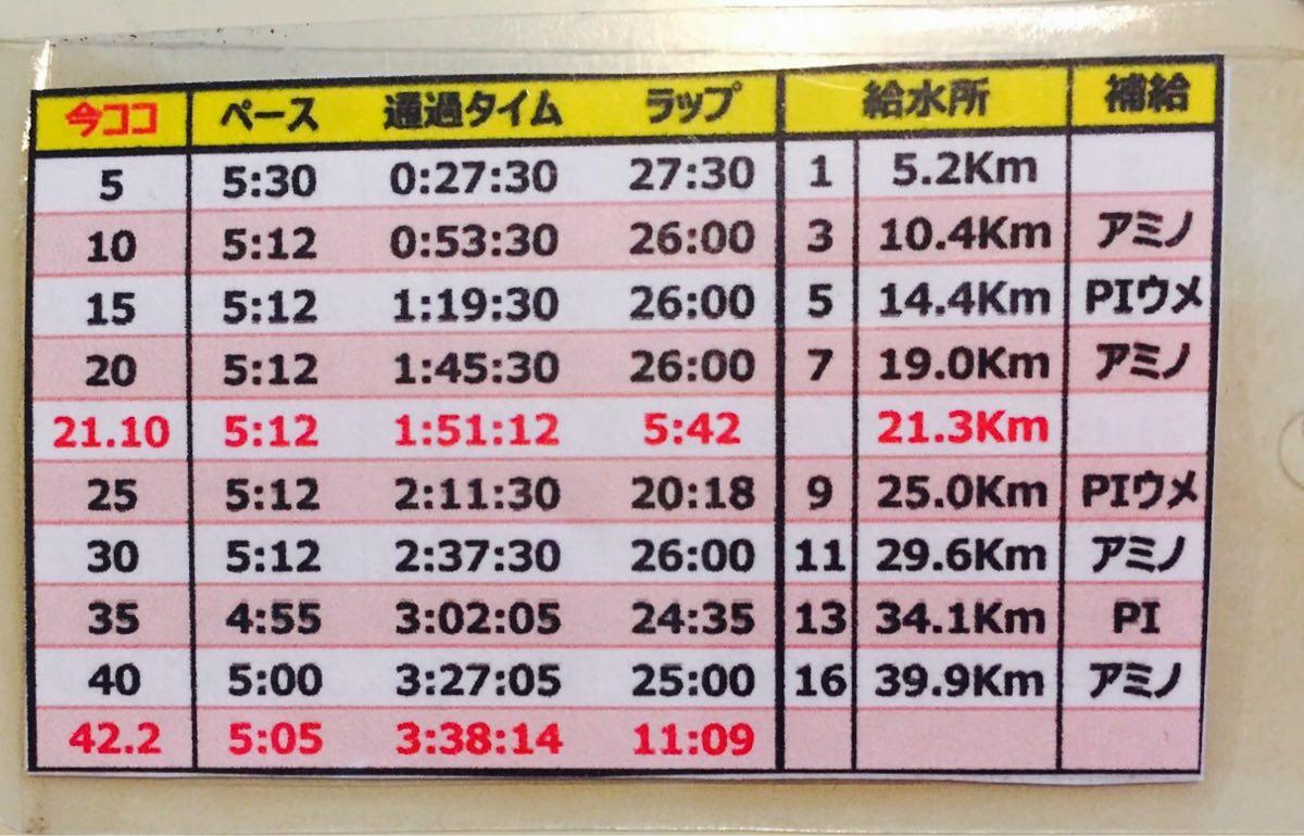 長野マラソンペース表